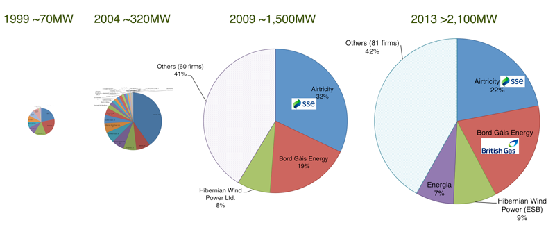 The growth of Irish wind since 1999