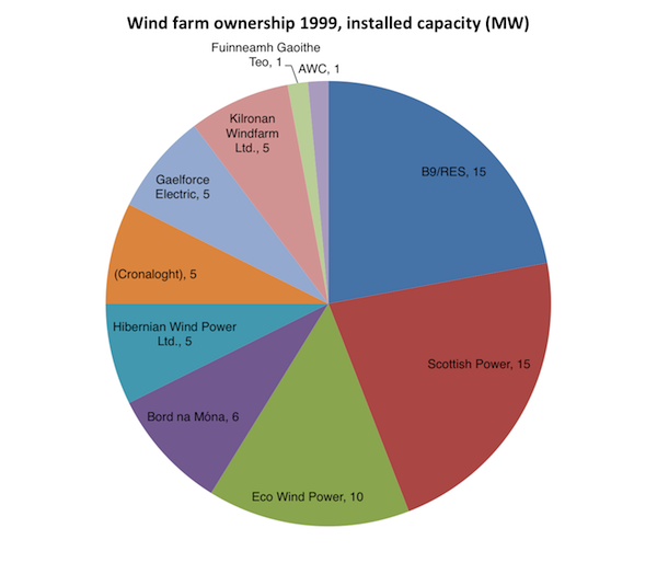 Irish wind generating firms at the end of 1999